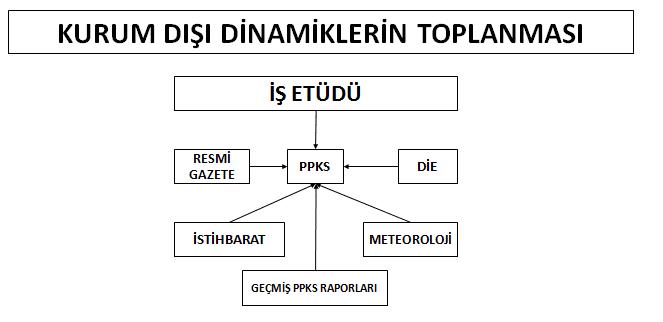 İHALELERDE PROJE PLANLAMA KONTROL SİSTEMİ KURUMSAL P.P.K.S. 3