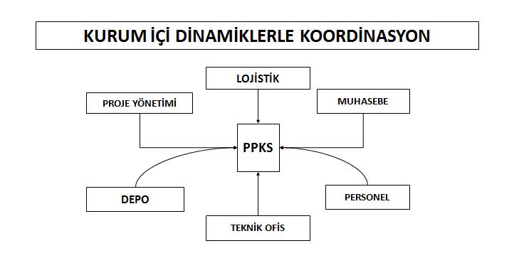 İHALELERDE PROJE PLANLAMA KONTROL SİSTEMİ KURUMSAL P.P.K.S. 4
