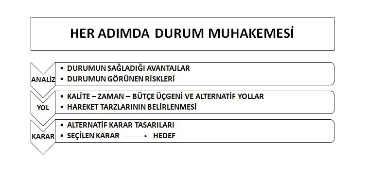 İHALELERDE PROJE PLANLAMA KONTROL SİSTEMİ KURUMSAL P.P.K.S. 5